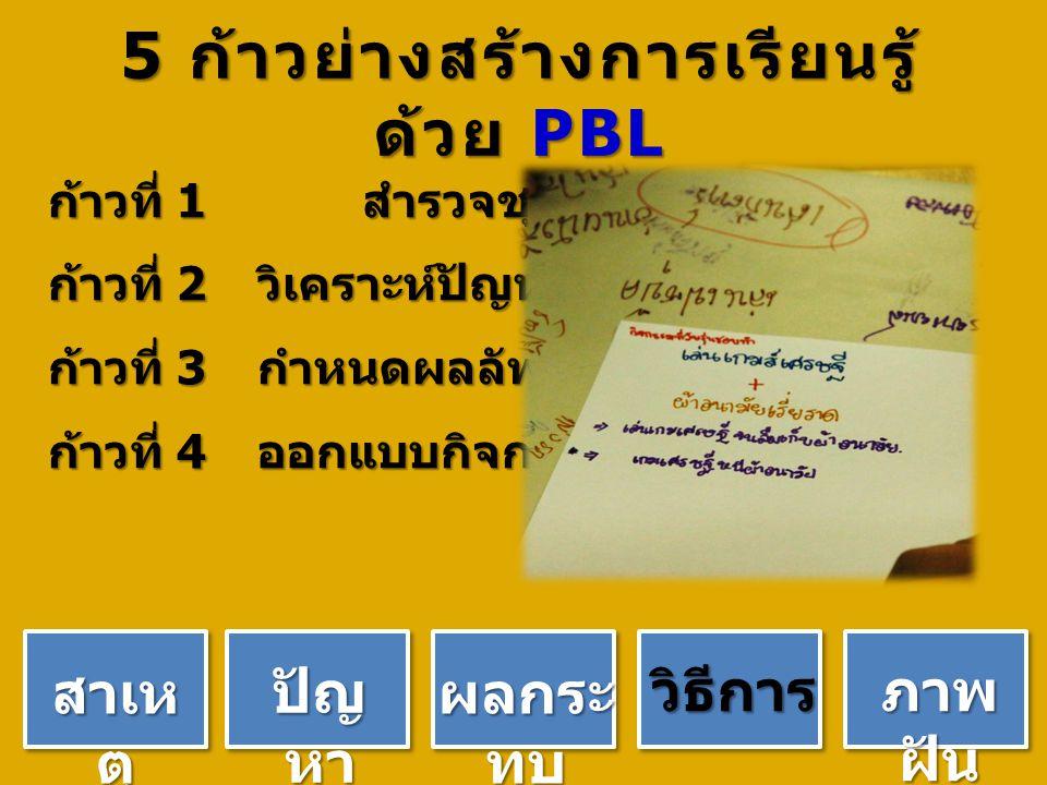 5 ก้าวย่างสร้างการเรียนรู้ ด้วย PBL ก้าวที่ 1 สำรวจชุมชน ก้าวที่ 2 วิเคราะห์ปัญหา ก้าวที่ 3 กำหนดผลลัพธ์ ก้าวที่ 4 ออกแบบกิจกรรม ปัญ หา สาเห ตุ ผลกระ ทบ วิธีการ ภาพ ฝัน