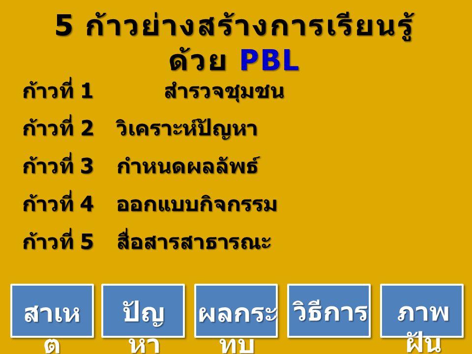 5 ก้าวย่างสร้างการเรียนรู้ ด้วย PBL ก้าวที่ 1 สำรวจชุมชน ก้าวที่ 2 วิเคราะห์ปัญหา ก้าวที่ 3 กำหนดผลลัพธ์ ก้าวที่ 4 ออกแบบกิจกรรม ก้าวที่ 5 สื่อสารสาธารณะ ปัญ หา สาเห ตุ ผลกระ ทบ วิธีการ ภาพ ฝัน