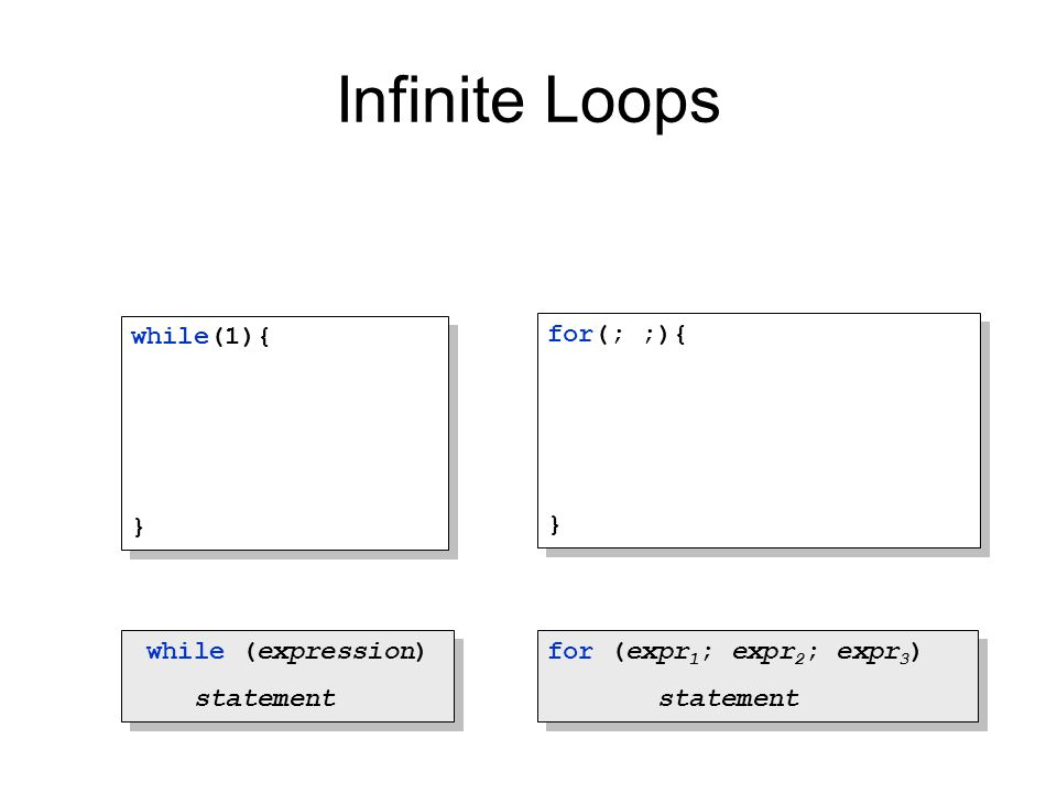 Infinite Loops while (expression) statement while (expression) statement for (expr 1 ; expr 2 ; expr 3 ) statement for (expr 1 ; expr 2 ; expr 3 ) sta