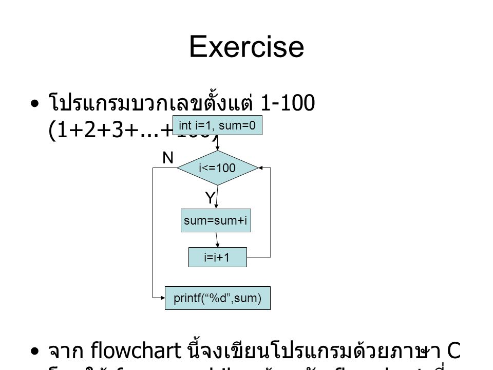 Exercise โปรแกรมบวกเลขตั้งแต่ 1-100 (1+2+3+...+100) จาก flowchart นี้จงเขียนโปรแกรมด้วยภาษา C โดยใช้ for และ while พร้อมกับ flowchart ที่ ได้จากโปรแกร