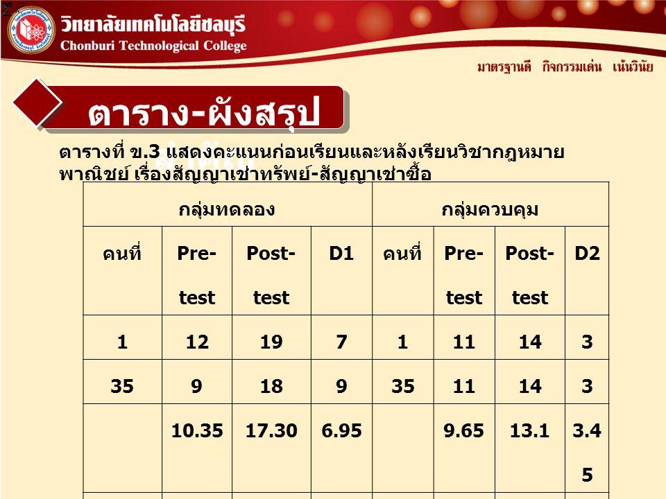 ตาราง - ผังสรุป สำคัญ ตารางที่ ข.3 แสดงคะแนนก่อนเรียนและหลังเรียนวิชากฎหมาย พาณิชย์ เรื่องสัญญาเช่าทรัพย์ - สัญญาเช่าซื้อ กลุ่มทดลองกลุ่มควบคุม คนที่ Pre- test Post- test D1 คนที่ Pre- test Post- test D2 1 12197111143 35 91893511143 10.3517.306.959.6513.1 3.4 5 20734613919326269