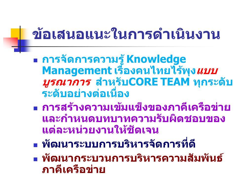 ข้อเสนอแนะในการดำเนินงาน การจัดการความรู้ Knowledge Management เรื่องคนไทยไร้พุงแบบ บูรณาการ สำหรับ CORE TEAM ทุกระดับ ระดับอย่างต่อเนื่อง การสร้างความเข้มแข็งของภาคีเครือข่าย และกำหนดบทบาทความรับผิดชอบของ แต่ละหน่วยงานให้ชัดเจน พัฒนาระบบการบริหารจัดการที่ดี พัฒนากระบวนการบริหารความสัมพันธ์ ภาคีเครือข่าย