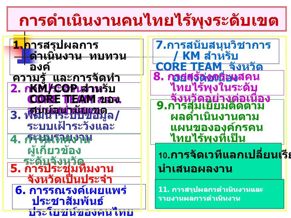 การดำเนินงานคนไทยไร้พุงระดับเขต 2.การประสานงาน CORE TEAM สสจ.