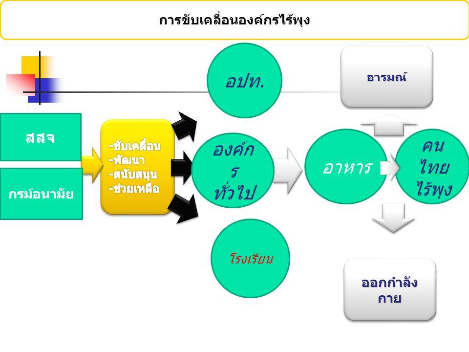 ข้อเสนอแนะในการดำเนินงาน สำหรับทีมงานระดับจังหวัด/ศูนย์ เขต/กรมอนามัย การพัฒนาทีมงานอย่างต่อเนื่องสู่ภาวะการเป็นผู้นำ การดำเนินงานคนไทยไร้พุง การพัฒนาทักษะบุคลากรที่เกี่ยวข้องอย่างต่อเนื่อง การสร้างบรรยากาศการทำงานร่วมกันอย่างมี ความสุข การสร้างขวัญและกำลังใจให้ทีมงานคนไทยไร้พุง