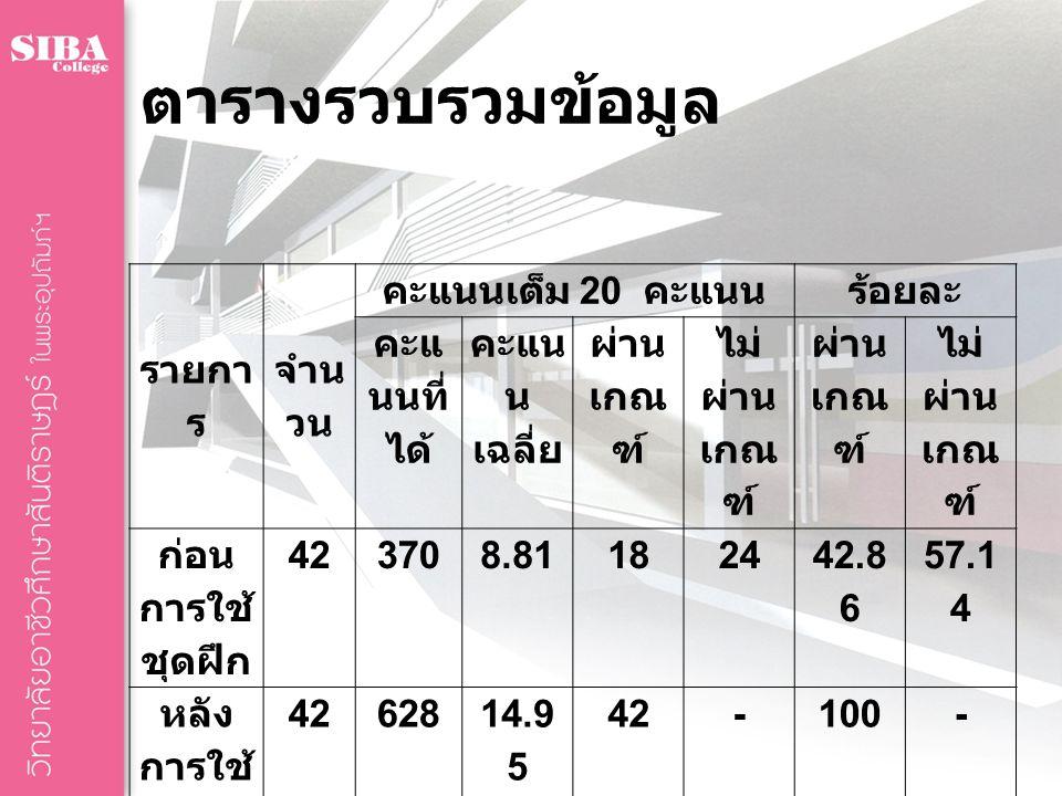 ตารางรวบรวมข้อมูล รายกา ร จำน วน คะแนนเต็ม 20 คะแนนร้อยละ คะแ นนที่ ได้ คะแน น เฉลี่ย ผ่าน เกณ ฑ์ ไม่ ผ่าน เกณ ฑ์ ผ่าน เกณ ฑ์ ไม่ ผ่าน เกณ ฑ์ ก่อน การใช้ ชุดฝึก 423708.811824 42.8 6 57.1 4 หลัง การใช้ ชุดฝึก 4262814.9 5 42-100-
