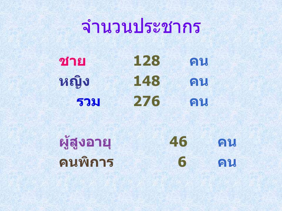 จำนวนประชากร ชาย 128 คน หญิง 148 คน รวม 276 คน ผู้สูงอายุ 46 คน คนพิการ 6 คน
