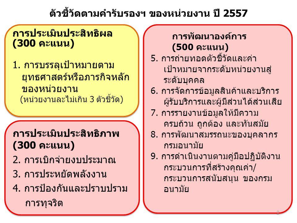 การประเมินประสิทธิผล (300 คะแนน) 1.การบรรลุเป้าหมายตาม ยุทธศาสตร์หรือภารกิจหลัก ของหน่วยงาน (หน่วยงานละไม่เกิน 3 ตัวชี้วัด) การประเมินประสิทธิผล (300 คะแนน) 1.การบรรลุเป้าหมายตาม ยุทธศาสตร์หรือภารกิจหลัก ของหน่วยงาน (หน่วยงานละไม่เกิน 3 ตัวชี้วัด) การประเมินประสิทธิภาพ (300 คะแนน) 2.