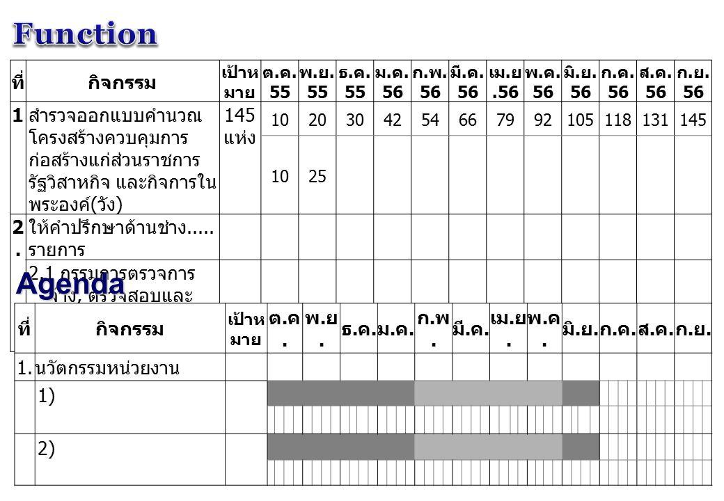 ที่งบประมาณ เป้าห มาย ต.ค. 55 พ. ย. 55 ธ. ค. 55 ม.