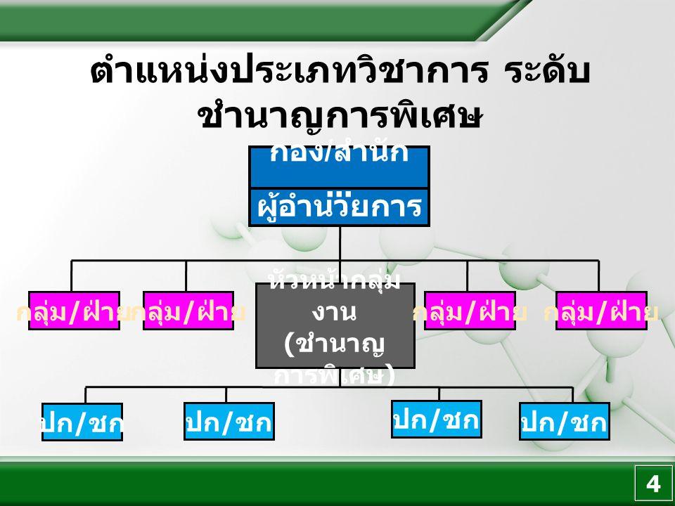 เงื่อนไขการ กำหนดตำแหน่ง ตำแหน่งสำหรับ หัวหน้างาน 5 1.1 รายงานตรงต่อผู้อำนวยการกอง 1.4 ผ่านการประเมินคุณภาพงานของตำแหน่ง 1.3 เป็นกลุ่มงานที่เกิดจากการแบ่งงานภายใน ส่วนราชการที่มีฐานะเป็นกองหรือเทียบกอง และ การแบ่งงานภายในผ่านความเห็นชอบจาก อ.