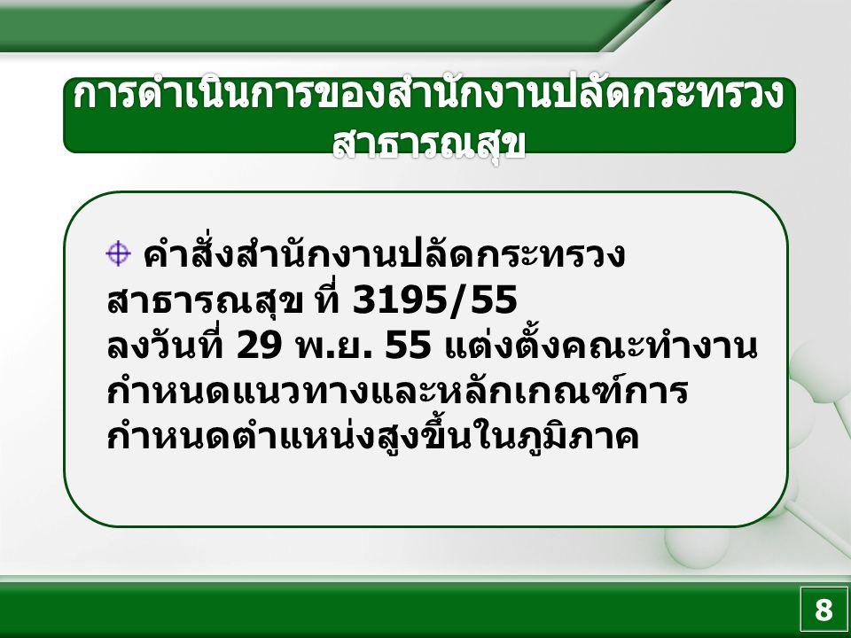 8 คำสั่งสำนักงานปลัดกระทรวง สาธารณสุข ที่ 3195/55 ลงวันที่ 29 พ.