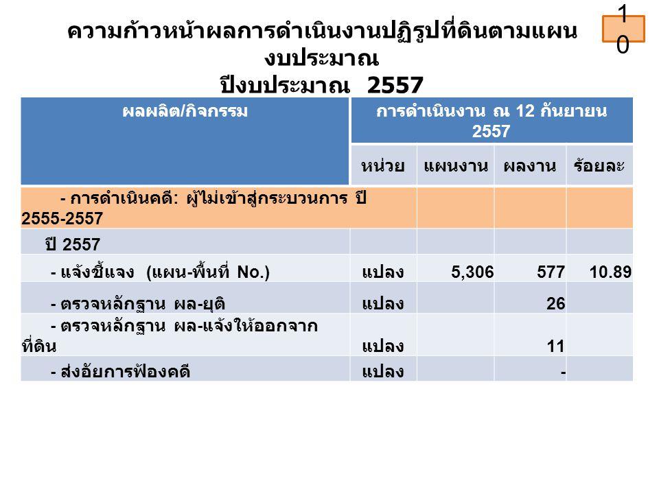 ความก้าวหน้าผลการดำเนินงานปฏิรูปที่ดินตามแผน งบประมาณ ปีงบประมาณ 2557 ผลผลิต / กิจกรรมการดำเนินงาน ณ 12 กันยายน 2557 หน่วยแผนงานผลงานร้อยละ - การดำเนินคดี : ผู้ไม่เข้าสู่กระบวนการ ปี 2555-2557 ปี 2557 - แจ้งชี้แจง ( แผน - พื้นที่ No.) แปลง 5,30657710.89 - ตรวจหลักฐาน ผล - ยุติแปลง 26 - ตรวจหลักฐาน ผล - แจ้งให้ออกจาก ที่ดินแปลง 11 - ส่งอัยการฟ้องคดีแปลง - 10