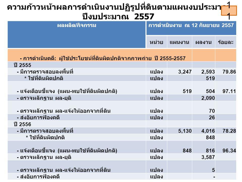ความก้าวหน้าผลการดำเนินงานปฏิรูปที่ดินตามแผนงบประมาณ ปีงบประมาณ 2557 ผลผลิต / กิจกรรมการดำเนินงาน ณ 12 กันยายน 2557 หน่วยแผนงานผลงานร้อยละ - การดำเนินคดี : ผู้ใช้ประโยชน์ที่ดินผิดปกติจากภาพถ่าย ปี 2555-2557 ปี 2555 - มีการตรวจสอบลงพื้นที่แปลง 3,2472,59379.86 * ใช้ที่ดินผิดปกติแปลง 519 - แจ้งเตือนชี้แจง ( แผน - พบใช้ที่ดินผิดปกติ ) แปลง 51950497.11 - ตรวจหลักฐาน ผล - ยุติแปลง 2,090 - ตรวจหลักฐาน ผล - แจ้งให้ออกจากที่ดินแปลง 70 - ส่งอัยการฟ้องคดีแปลง 26 ปี 2556 - มีการตรวจสอบลงพื้นที่แปลง 5,1304,01678.28 * ใช้ที่ดินผิดปกติแปลง 848 - แจ้งเตือนชี้แจง ( แผน - พบใช้ที่ดินผิดปกติ ) แปลง 84881696.34 - ตรวจหลักฐาน ผล - ยุติแปลง 3,587 - ตรวจหลักฐาน ผล - แจ้งให้ออกจากที่ดินแปลง 5 - ส่งอัยการฟ้องคดีแปลง - 11