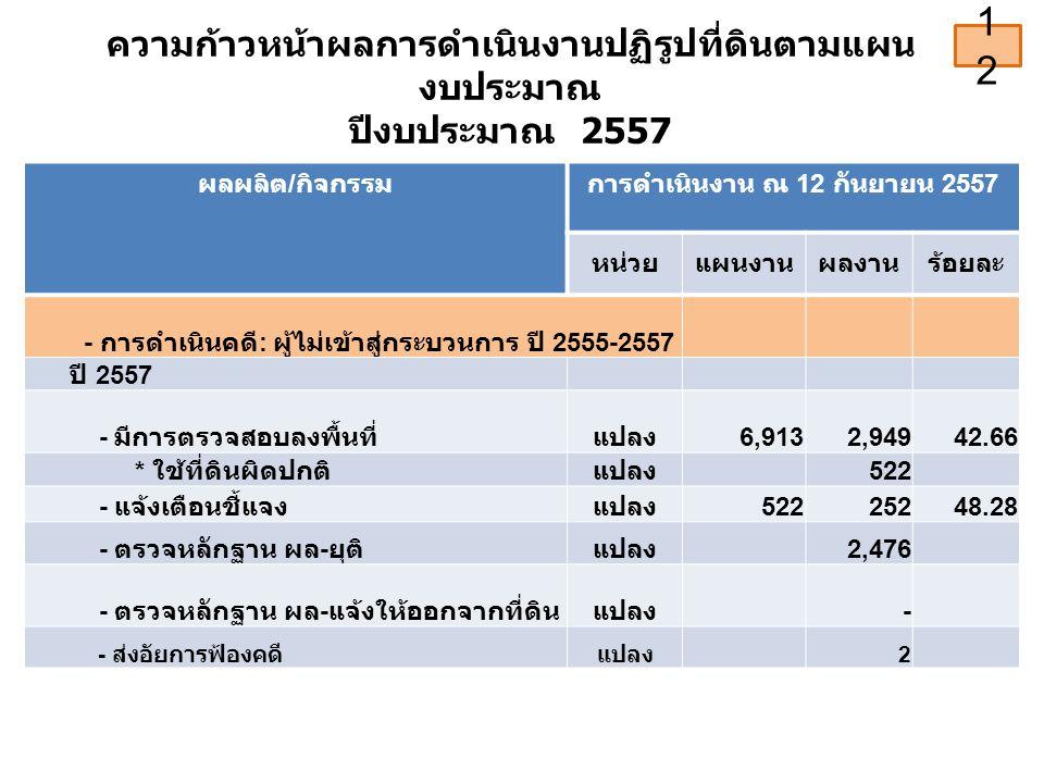 ความก้าวหน้าผลการดำเนินงานปฏิรูปที่ดินตามแผน งบประมาณ ปีงบประมาณ 2557 ผลผลิต / กิจกรรมการดำเนินงาน ณ 12 กันยายน 2557 หน่วยแผนงานผลงานร้อยละ - การดำเนินคดี : ผู้ไม่เข้าสู่กระบวนการ ปี 2555-2557 ปี 2557 - มีการตรวจสอบลงพื้นที่แปลง 6,913 2,94942.66 * ใช้ที่ดินผิดปกติแปลง 522 - แจ้งเตือนชี้แจงแปลง 52225248.28 - ตรวจหลักฐาน ผล - ยุติแปลง 2,476 - ตรวจหลักฐาน ผล - แจ้งให้ออกจากที่ดินแปลง - - ส่งอัยการฟ้องคดีแปลง 2 12