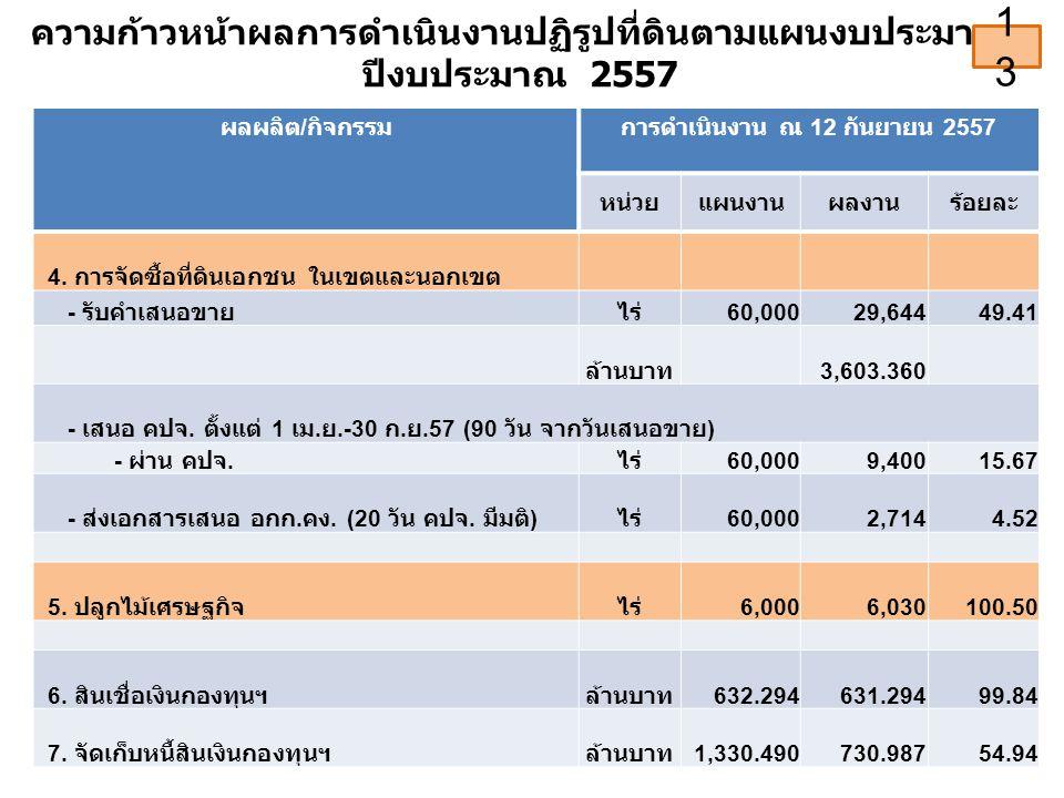 ความก้าวหน้าผลการดำเนินงานปฏิรูปที่ดินตามแผนงบประมาณ ปีงบประมาณ 2557 ผลผลิต / กิจกรรมการดำเนินงาน ณ 12 กันยายน 2557 หน่วยแผนงานผลงานร้อยละ 4.