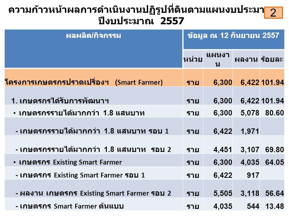 ความก้าวหน้าผลการดำเนินงานปฏิรูปที่ดินตามแผนงบประมาณ ปีงบประมาณ 2557 ผลผลิต / กิจกรรมข้อมูล ณ 12 กันยายน 2557 หน่วย แผนงา น ผลงานร้อยละ โครงการเกษตรกรปราดเปรื่องฯ (Smart Farmer) ราย 6,3006,422101.94 1.