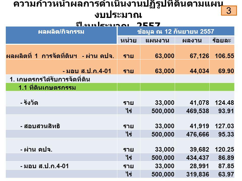 ความก้าวหน้าผลการดำเนินงานปฏิรูปที่ดินตามแผน งบประมาณ ปีงบประมาณ 2557 ผลผลิต / กิจกรรมข้อมูล ณ 12 กันยายน 2557 หน่วยแผนงานผลงานร้อยละ ผลผลิตที่ 1 การจัดที่ดินฯ - ผ่าน คปจ.