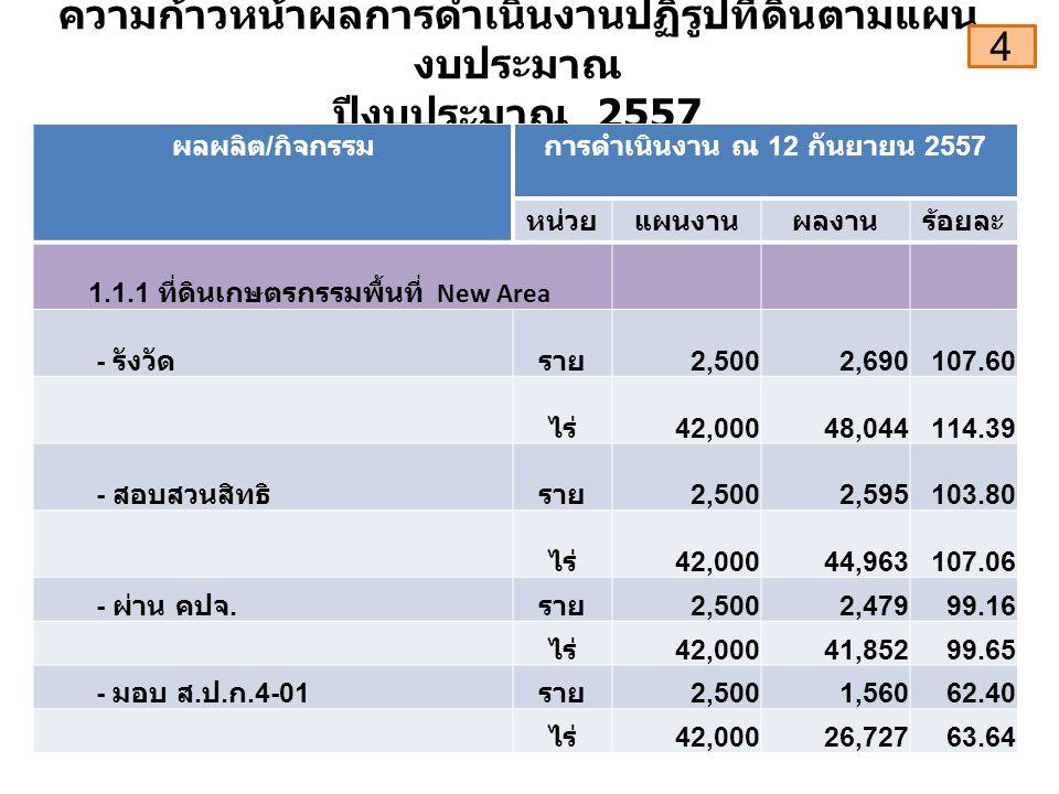 ความก้าวหน้าผลการดำเนินงานปฏิรูปที่ดินตามแผน งบประมาณ ปีงบประมาณ 2557 ผลผลิต / กิจกรรมการดำเนินงาน ณ 12 กันยายน 2557 หน่วยแผนงานผลงานร้อยละ 1.1.1 ที่ดินเกษตรกรรมพื้นที่ New Area - รังวัดราย 2,5002,690107.60 ไร่ 42,00048,044114.39 - สอบสวนสิทธิราย 2,5002,595103.80 ไร่ 42,00044,963107.06 - ผ่าน คปจ.
