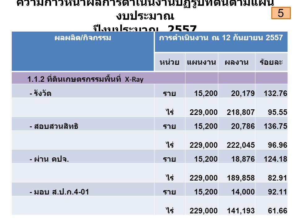 ความก้าวหน้าผลการดำเนินงานปฏิรูปที่ดินตามแผน งบประมาณ ปีงบประมาณ 2557 ผลผลิต / กิจกรรมการดำเนินงาน ณ 12 กันยายน 2557 หน่วยแผนงานผลงานร้อยละ 1.1.2 ที่ดินเกษตรกรรมพื้นที่ X-Ray - รังวัดราย 15,20020,179132.76 ไร่ 229,000218,80795.55 - สอบสวนสิทธิราย 15,20020,786136.75 ไร่ 229,000222,04596.96 - ผ่าน คปจ.
