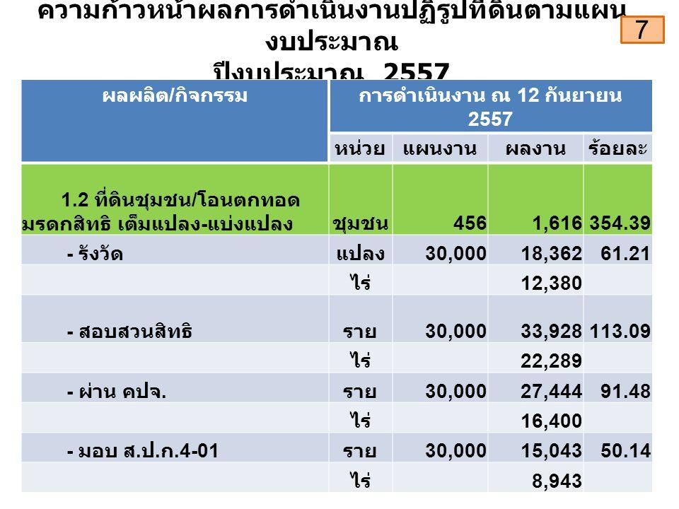 ความก้าวหน้าผลการดำเนินงานปฏิรูปที่ดินตามแผน งบประมาณ ปีงบประมาณ 2557 ผลผลิต / กิจกรรมการดำเนินงาน ณ 12 กันยายน 2557 หน่วยแผนงานผลงานร้อยละ 1.2 ที่ดินชุมชน / โอนตกทอด มรดกสิทธิ เต็มแปลง - แบ่งแปลงชุมชน 4561,616354.39 - รังวัดแปลง 30,00018,36261.21 ไร่ 12,380 - สอบสวนสิทธิราย 30,00033,928113.09 ไร่ 22,289 - ผ่าน คปจ.
