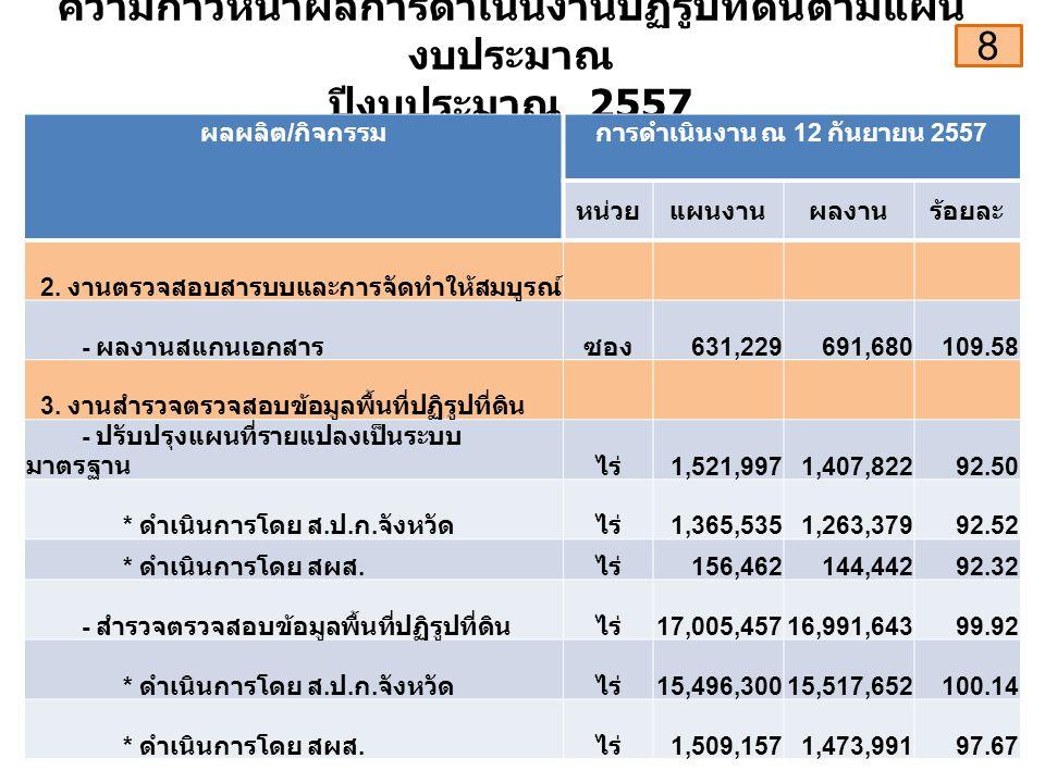 ความก้าวหน้าผลการดำเนินงานปฏิรูปที่ดินตามแผน งบประมาณ ปีงบประมาณ 2557 ผลผลิต / กิจกรรมการดำเนินงาน ณ 12 กันยายน 2557 หน่วยแผนงานผลงานร้อยละ 2.