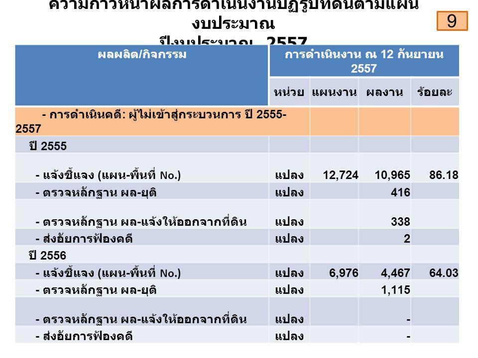 ความก้าวหน้าผลการดำเนินงานปฏิรูปที่ดินตามแผน งบประมาณ ปีงบประมาณ 2557 ผลผลิต / กิจกรรมการดำเนินงาน ณ 12 กันยายน 2557 หน่วยแผนงานผลงานร้อยละ - การดำเนินคดี : ผู้ไม่เข้าสู่กระบวนการ ปี 2555- 2557 ปี 2555 - แจ้งชี้แจง ( แผน - พื้นที่ No.) แปลง 12,72410,96586.18 - ตรวจหลักฐาน ผล - ยุติแปลง 416 - ตรวจหลักฐาน ผล - แจ้งให้ออกจากที่ดินแปลง 338 - ส่งอัยการฟ้องคดีแปลง 2 ปี 2556 - แจ้งชี้แจง ( แผน - พื้นที่ No.) แปลง 6,9764,46764.03 - ตรวจหลักฐาน ผล - ยุติแปลง 1,115 - ตรวจหลักฐาน ผล - แจ้งให้ออกจากที่ดินแปลง - - ส่งอัยการฟ้องคดีแปลง - 9