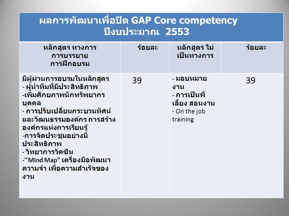 ผลการพัฒนาเพื่อปิด GAP Core competency ปีงบประมาณ 2553 หลักสูตร ทางการ การบรรยาย การฝึกอบรม ร้อยละหลักสูตร ไม่ เป็นทางการ ร้อยละ มีผู้ผ่านการอบรมในหลักสูตร - ผู้นำทีมที่มีประสิทธิภาพ - เพิ่มศักยภาพนักทรัพยากร บุคคล - การปรับเปลี่ยนกระบวนทัศน์ และวัฒนธรรมองค์กร การสร้าง องค์กรแห่งการเรียนรู้ - การจัดประชุมอย่างมี ประสิทธิภาพ - วิทยาการวัคซีน - Mind Map เครื่องมือพัฒนา ความจำ เพื่อความสำเร็จของ งาน 39 - มอบหมาย งาน - การเป็นพี่ เลี้ยง สอนงาน - On the job training 39