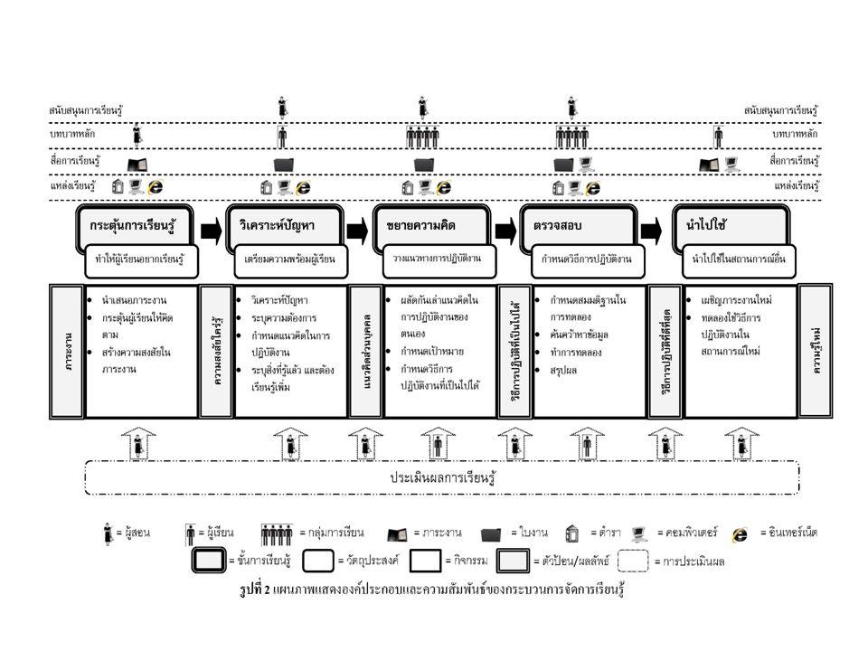 ขั้นตอนการวิจัย กำหนดขอบเขตด้านเนื้อหา วิชาคอมพิวเตอร์ เพื่องานอาชีพ เรื่อง การใช้โปรแกรม สำนักงาน พัฒนาและหาค่าความเชื่อมั่นของเครื่องมือที่ ใช้ในการวิจัย ( สถานการณ์ปัญหา ใบงาน และ แบบประเมิน ) กำหนดประชากรและกลุ่มตัวอย่าง เป็น นักเรียนระดับ ปวช.