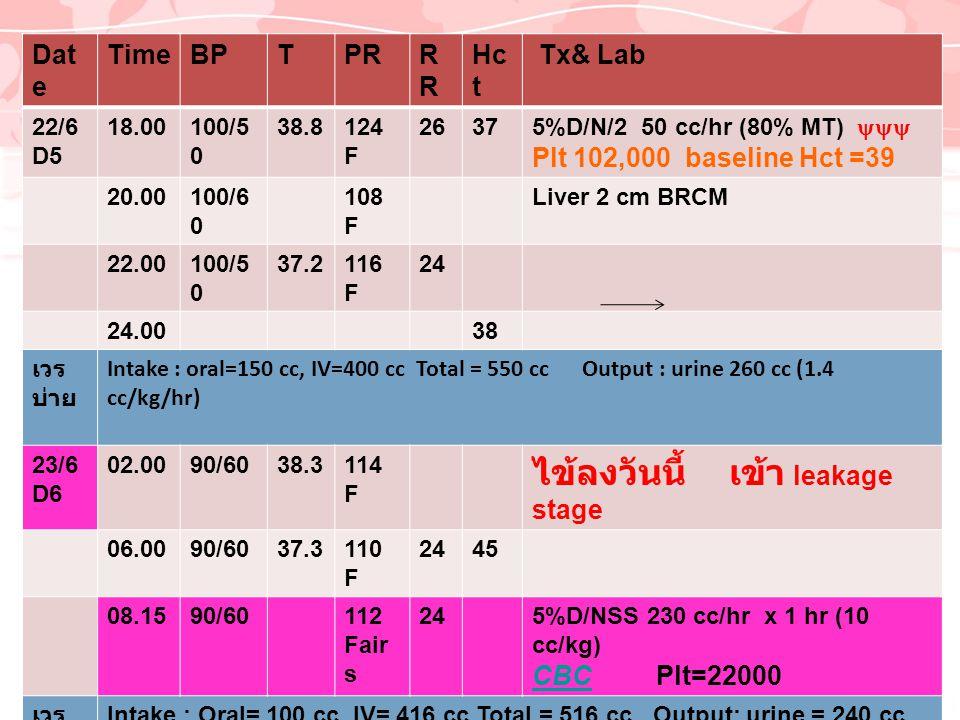 Dat e TimeBPTPRR Hc t Tx& Lab 22/6 D5 18.00100/5 0 38.8124 F 2637 5%D/N/2 50 cc/hr (80% MT)  Plt 102,000 baseline Hct =39 20.00100/6 0 108 F Liver