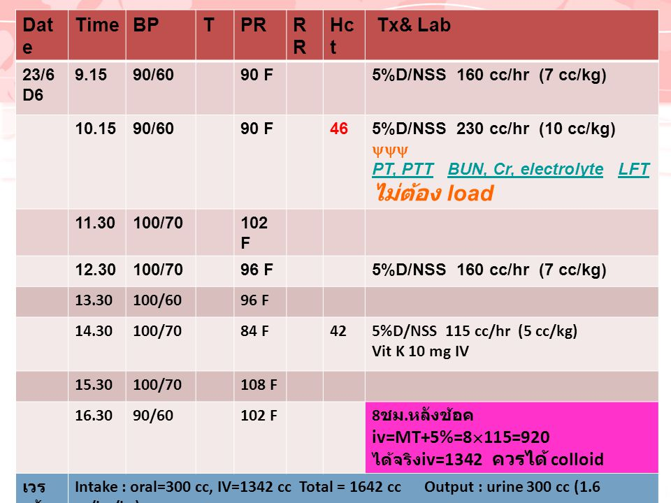 Dat e TimeBPTPRR Hc t Tx& Lab 23/6 D6 9.1590/6090 F5%D/NSS 160 cc/hr (7 cc/kg) 10.1590/6090 F465%D/NSS 230 cc/hr (10 cc/kg)  PT, PTTPT, PTT BUN, Cr