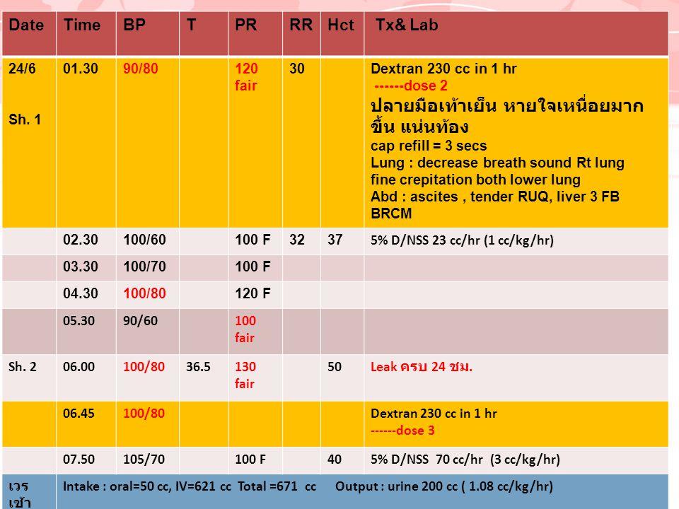 DateTimeBPTPRRRHct Tx& Lab 24/6 Sh. 1 01.3090/80120 fair 30Dextran 230 cc in 1 hr ------dose 2 ปลายมือเท้าเย็น หายใจเหนื่อยมาก ขึ้น แน่นท้อง cap refil