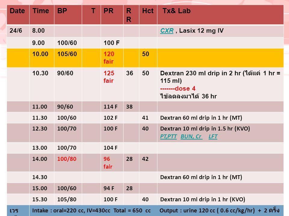DateTimeBP TPRR Hct Tx& Lab 24/68.00CXRCXR, Lasix 12 mg IV 9.00100/60100 F 10.00105/60120 fair 50 10.3090/60125 fair 3650 Dextran 230 ml drip in 2 hr