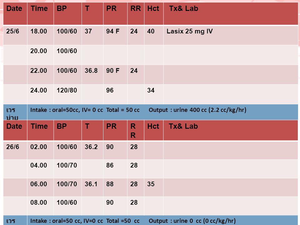 DateTimeBPTPRRRHct Tx& Lab 25/618.00100/603794 F2440Lasix 25 mg IV 20.00100/60 22.00100/6036.890 F24 24.00120/809634 เวร บ่าย Intake : oral=50cc, IV=