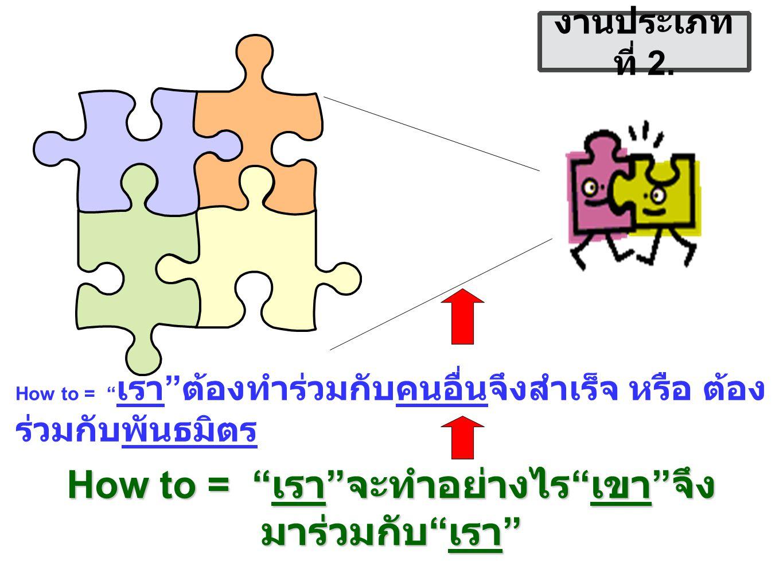 How to = เรา ต้องทำร่วมกับคนอื่นจึงสำเร็จ หรือ ต้อง ร่วมกับพันธมิตร How to = เรา จะทำอย่างไร เขา จึง มาร่วมกับ เรา งานประเภท ที่ 2.