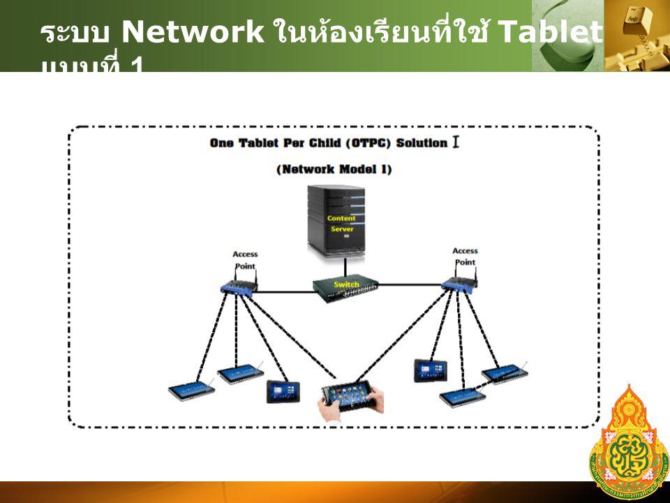 ระบบ Network ในห้องเรียนที่ใช้ Tablet แบบที่ 1.
