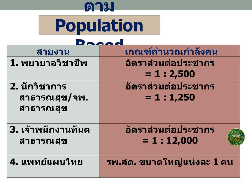 ตาม Population Based สายงาน เกณฑ์คำนวณกำลังคน 1. พยาบาลวิชาชีพอัตราส่วนต่อประชากร = 1 : 2,500 2. นักวิชาการ สาธารณสุข / จพ. สาธารณสุข อัตราส่วนต่อประช