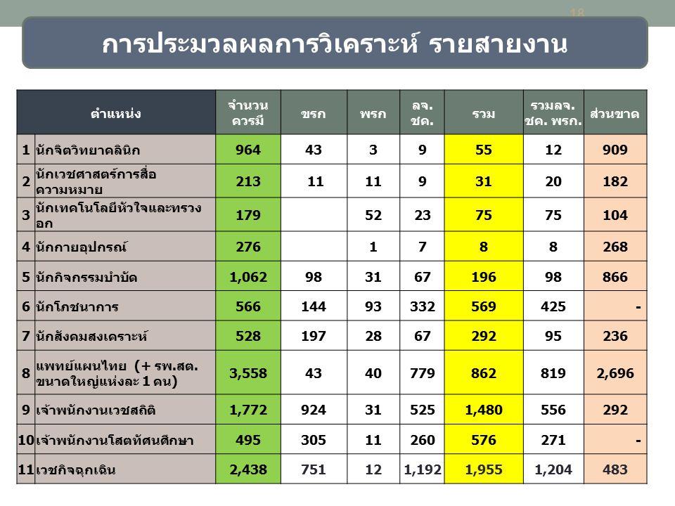 18 การประมวลผลการวิเคราะห์ รายสายงาน ตำแหน่ง จำนวน ควรมี ขรกพรก ลจ. ชค. รวม รวมลจ. ชค. พรก. ส่วนขาด 1นักจิตวิทยาคลินิก96443395512909 2 นักเวชศาสตร์การ