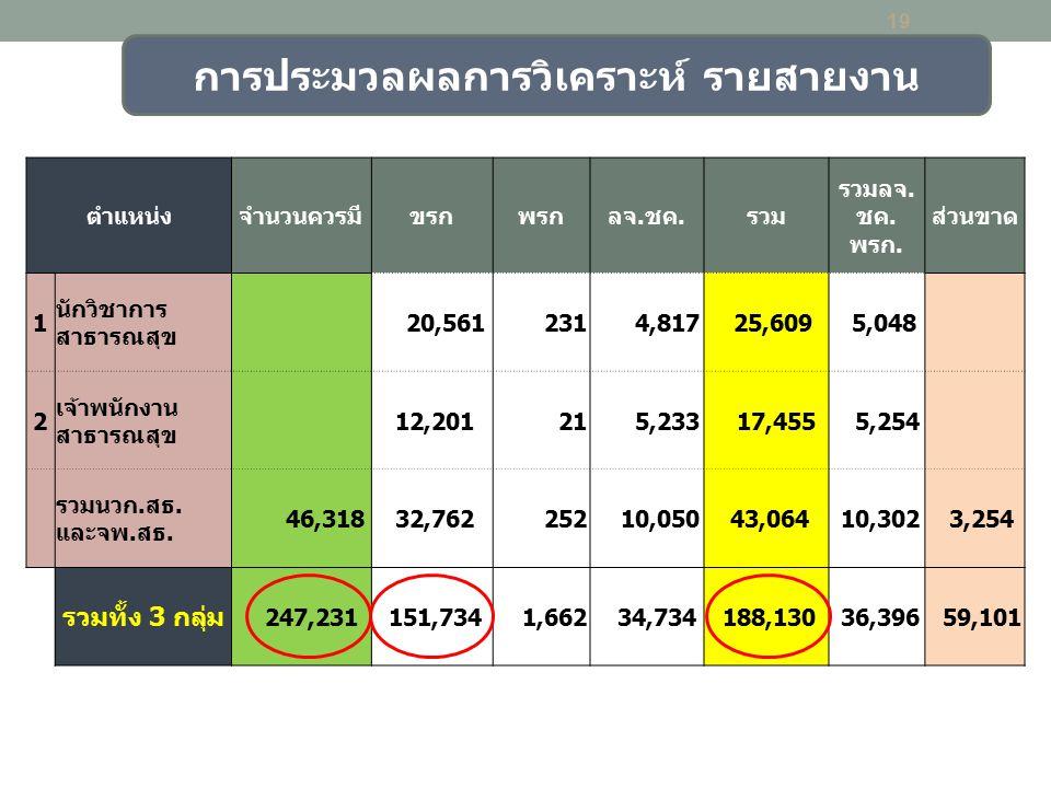 19 การประมวลผลการวิเคราะห์ รายสายงาน ตำแหน่งจำนวนควรมีขรกพรกลจ.ชค.รวม รวมลจ. ชค. พรก. ส่วนขาด 1 นักวิชาการ สาธารณสุข 20,561 231 4,817 25,609 5,048 2 เ