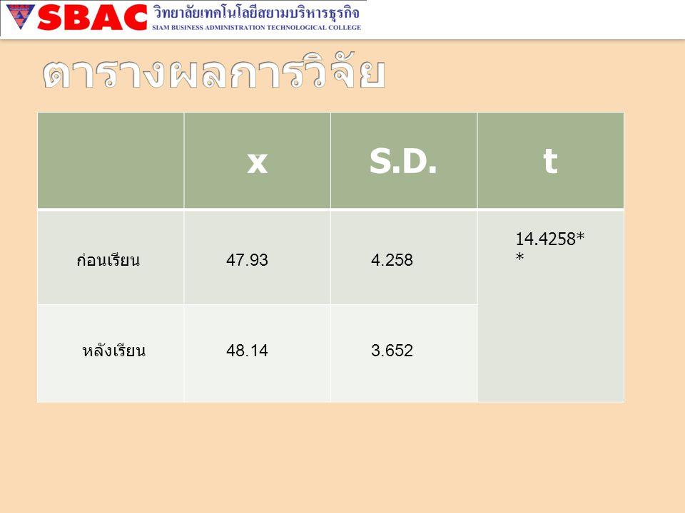 x S.D. t ก่อนเรียน หลังเรียน 4.258 48.14 47.93 3.652 14.4258* *