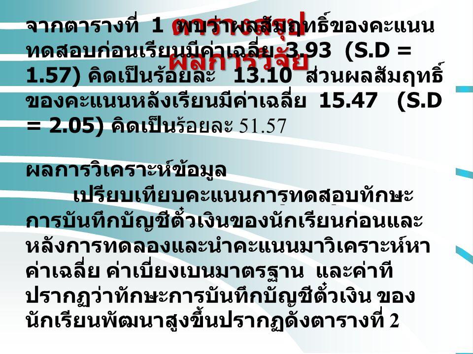 ตารางสรุป ผลการวิจัย จากตารางที่ 1 พบว่าผลสัมฤทธิ์ของคะแนน ทดสอบก่อนเรียนมีค่าเฉลี่ย 3.93 (S.D = 1.57) คิดเป็นร้อยละ 13.10 ส่วนผลสัมฤทธิ์ ของคะแนนหลังเรียนมีค่าเฉลี่ย 15.47 (S.D = 2.05) คิดเป็นร้อยละ 51.57 ผลการวิเคราะห์ข้อมูล เปรียบเทียบคะแนนการทดสอบทักษะ การบันทึกบัญชีตั๋วเงินของนักเรียนก่อนและ หลังการทดลองและนำคะแนนมาวิเคราะห์หา ค่าเฉลี่ย ค่าเบี่ยงเบนมาตรฐาน และค่าที ปรากฏว่าทักษะการบันทึกบัญชีตั๋วเงิน ของ นักเรียนพัฒนาสูงขึ้นปรากฏดังตารางที่ 2
