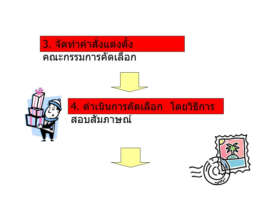 3. จัดทำคำสั่งแต่งตั้ง คณะกรรมการคัดเลือก 4. ดำเนินการคัดเลือก โดยวิธีการ สอบสัมภาษณ์