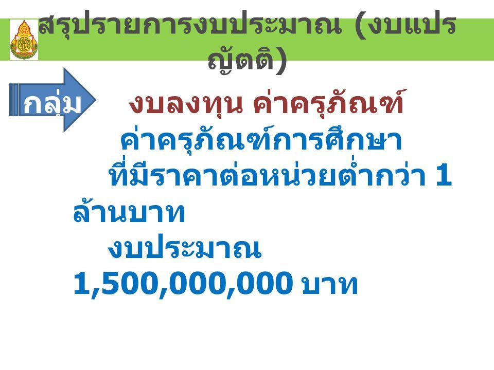 สรุปรายการงบประมาณ ( งบแปร ญัตติ ) กลุ่ม 1 งบลงทุน ค่าครุภัณฑ์ ค่าครุภัณฑ์การศึกษา ที่มีราคาต่อหน่วยต่ำกว่า 1 ล้านบาท งบประมาณ 1,500,000,000 บาท