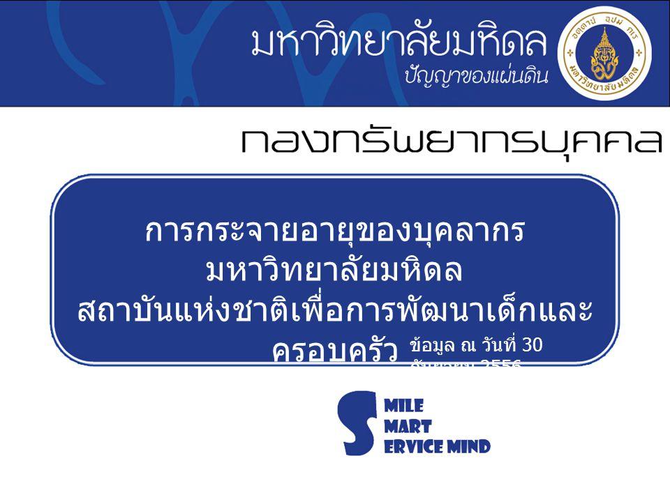 การกระจายอายุของบุคลากร มหาวิทยาลัยมหิดล สถาบันแห่งชาติเพื่อการพัฒนาเด็กและ ครอบครัว ข้อมูล ณ วันที่ 30 กันยายน 2556