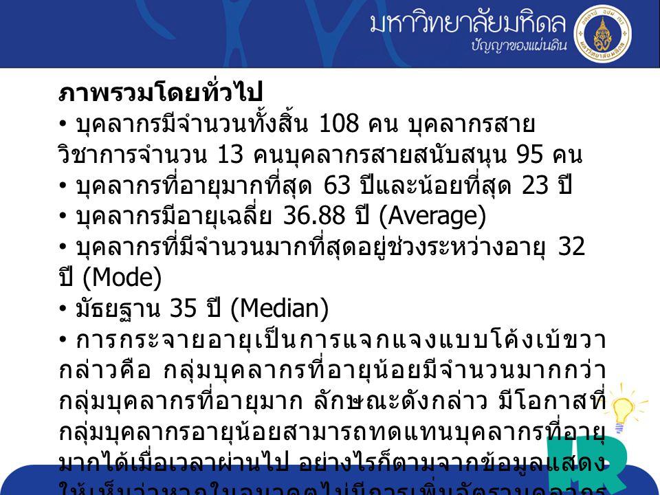 Max 63 Min 23 Avg. 36.88 Sd. 8.24 critical