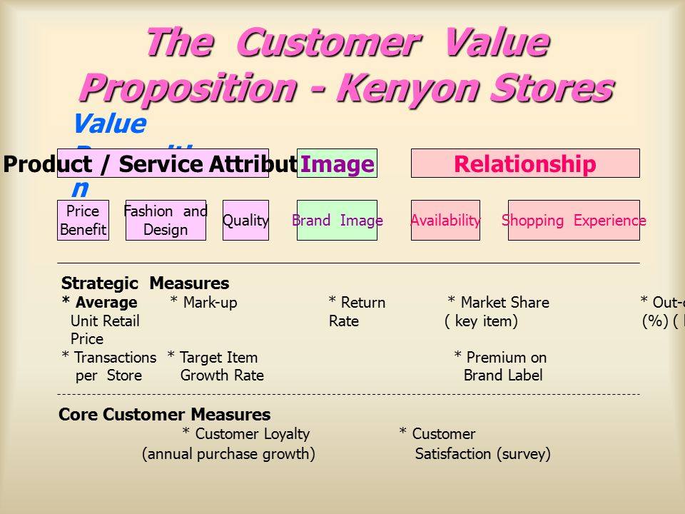 The Customer Value Proposition - Kenyon Stores Shopping ExperienceAvailabilityBrand ImageQuality Fashion and Design Price Benefit Value Propositio n Product / Service AttributesImageRelationship Strategic Measures * Average * Mark-up * Return * Market Share * Out-of-Stock * Mystery Shopper Unit Retail Rate ( key item) (%) ( key items) Price * Transactions * Target Item * Premium on per Store Growth Rate Brand Label Core Customer Measures * Customer Loyalty * Customer (annual purchase growth) Satisfaction (survey)
