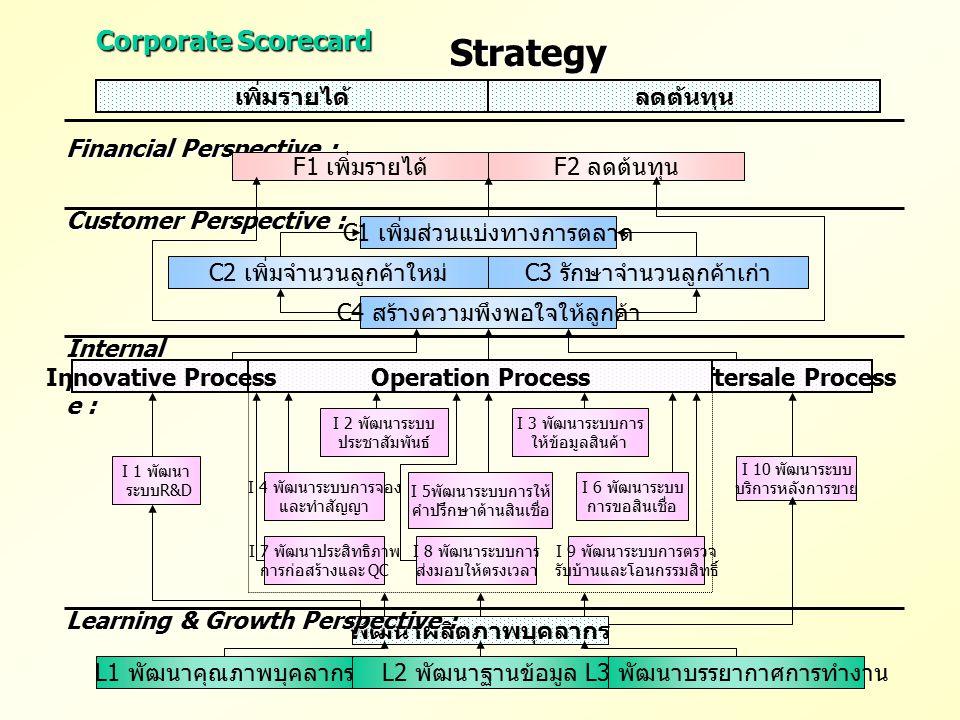 Corporate Scorecard Strategy เพิ่มรายได้ลดต้นทุน Financial Perspective : F2 ลดต้นทุน F1 เพิ่มรายได้ Customer Perspective : C1 เพิ่มส่วนแบ่งทางการตลาด
