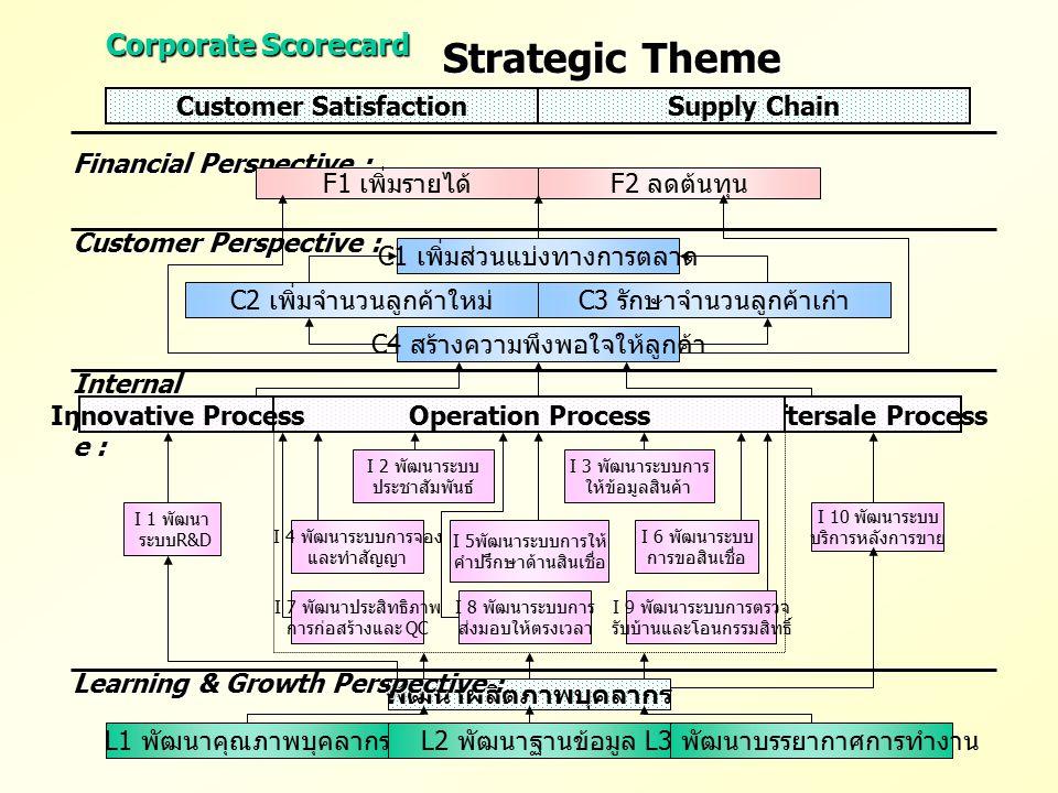 Corporate Scorecard Strategic Theme Customer SatisfactionSupply Chain Financial Perspective : F2 ลดต้นทุน F1 เพิ่มรายได้ Customer Perspective : C1 เพิ