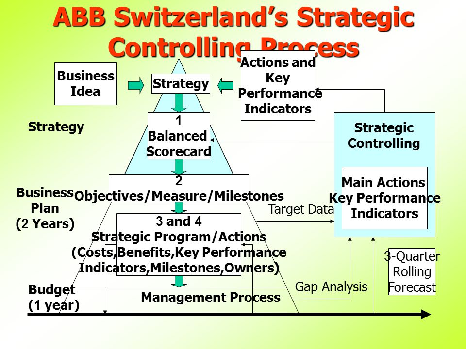 ABB Switzerland's Strategic Controlling Process Strategy Business Idea Actions and Key Performance Indicators Strategic Controlling Main Actions Key Performance Indicators 1 Balanced Scorecard 2 Objectives/Measure/Milestones 3 and 4 Strategic Program/Actions (Costs,Benefits,Key Performance Indicators,Milestones,Owners) Management Process Strategy Budget (1 year) Business Plan (2 Years) Target Data Gap Analysis 3-Quarter Rolling Forecast