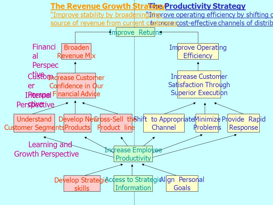 Learning And Growth Perspective The Strategic Job Coverage Ratio - Measurement Concept The value chain can be used to identify the critical job families of the future ProcessActivitiesStrategic Job Families Make the Market* Identify segmentsCustomer Consultant * Economic value* Generalist * Listen to customer* Specialist Create the Offering* Design the productCustomer Service * Sourcing the product * Develop and package Market and Sell* PromoteOperations * Advise clients