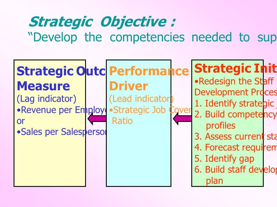 Corporate Scorecard Strategy เพิ่มรายได้ลดต้นทุน Financial Perspective : F2 ลดต้นทุน F1 เพิ่มรายได้ Customer Perspective : C1 เพิ่มส่วนแบ่งทางการตลาด C3 รักษาจำนวนลูกค้าเก่า C4 สร้างความพึงพอใจให้ลูกค้า C2 เพิ่มจำนวนลูกค้าใหม่ พัฒนาผลิตภาพบุคลากร L1 พัฒนาคุณภาพบุคลากร L2 พัฒนาฐานข้อมูล L3 พัฒนาบรรยากาศการทำงาน Internal perspectiv e : Aftersale ProcessOperation ProcessInnovative Process I 1 พัฒนา ระบบ R&D I 9 พัฒนาระบบการตรวจ รับบ้านและโอนกรรมสิทธิ์ I 2 พัฒนาระบบ ประชาสัมพันธ์ Learning & Growth Perspective : I 7 พัฒนาประสิทธิภาพ การก่อสร้างและ QC I 3 พัฒนาระบบการ ให้ข้อมูลสินค้า I 10 พัฒนาระบบ บริการหลังการขาย I 5 พัฒนาระบบการให้ คำปรึกษาด้านสินเชื่อ I 6 พัฒนาระบบ การขอสินเชื่อ I 4 พัฒนาระบบการจอง และทำสัญญา I 8 พัฒนาระบบการ ส่งมอบให้ตรงเวลา