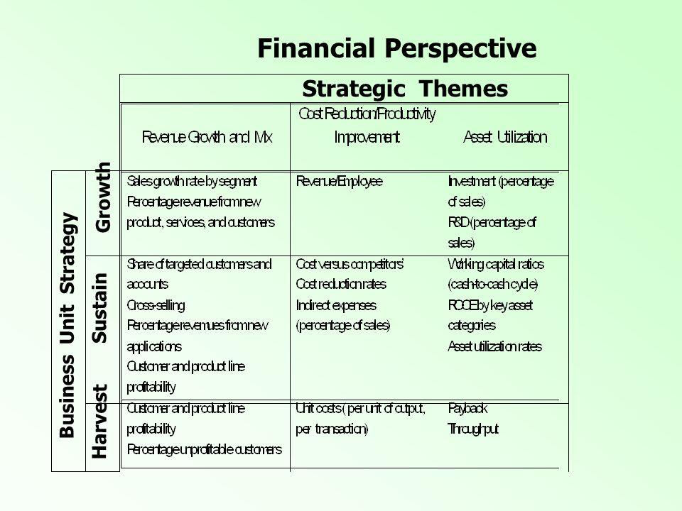 The Customer Perspective - Core Measures Market Share Customer Profitability Customer Satisfaction Customer AcquisitionCustomer Retention